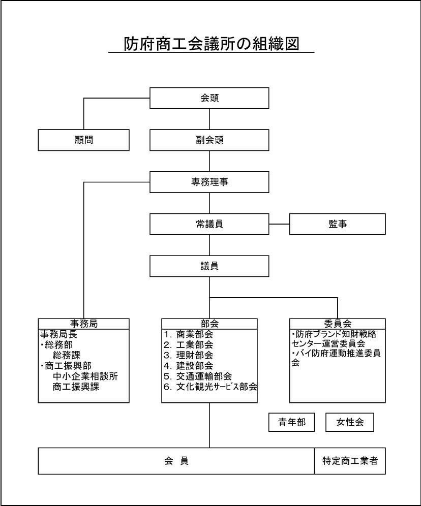 防府商工会議所の組織図